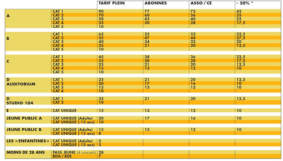 tarifs de 7 à 90 euros