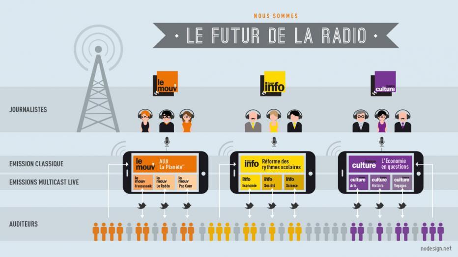 Jean-Louis Fréchin. Le futur de la radio | Maison de la Radio