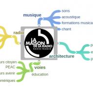 Plans académiques de formation | Maison de la Radio